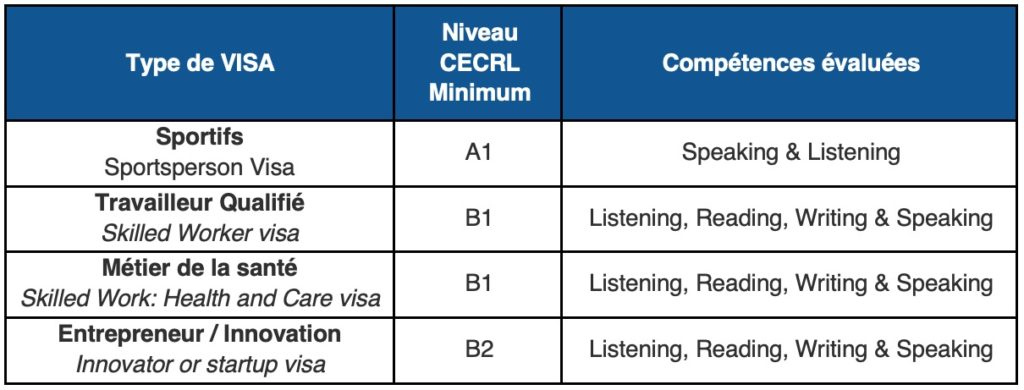 Type de visa UK France